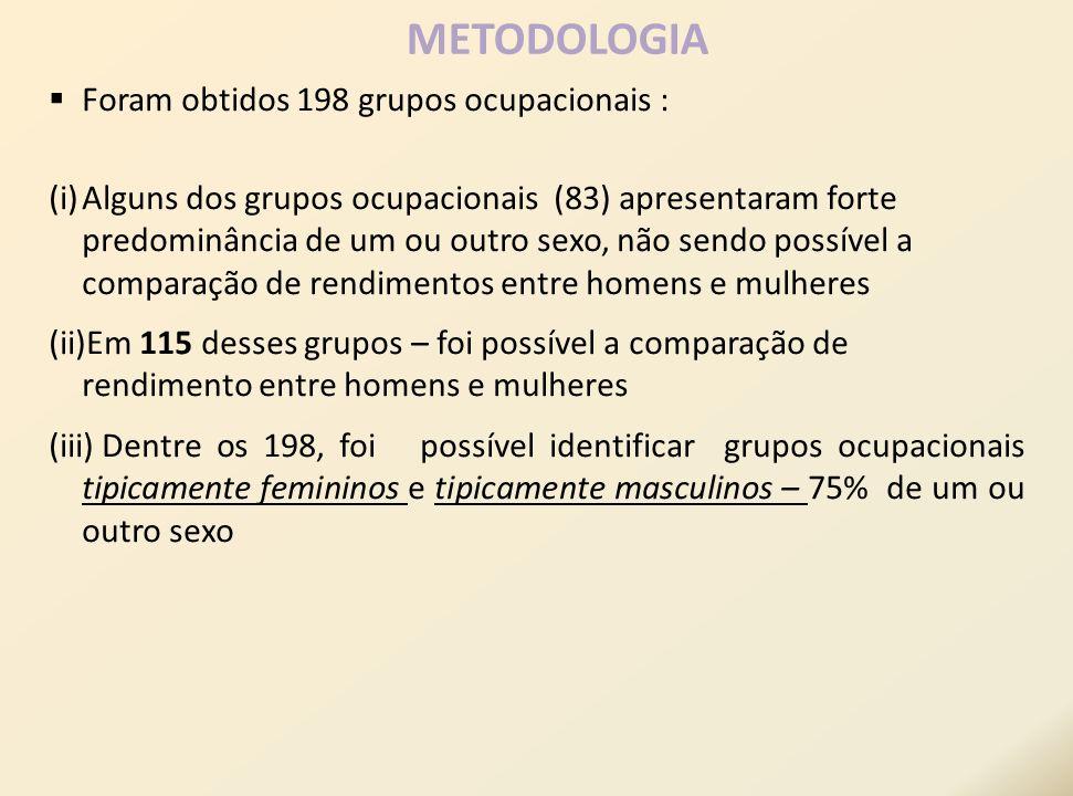 METODOLOGIA Foram obtidos 198 grupos ocupacionais :