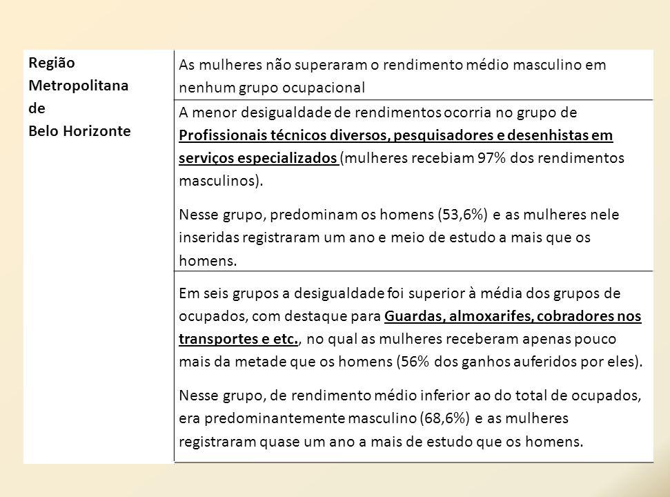 Região Metropolitanade. Belo Horizonte. As mulheres não superaram o rendimento médio masculino em nenhum grupo ocupacional.