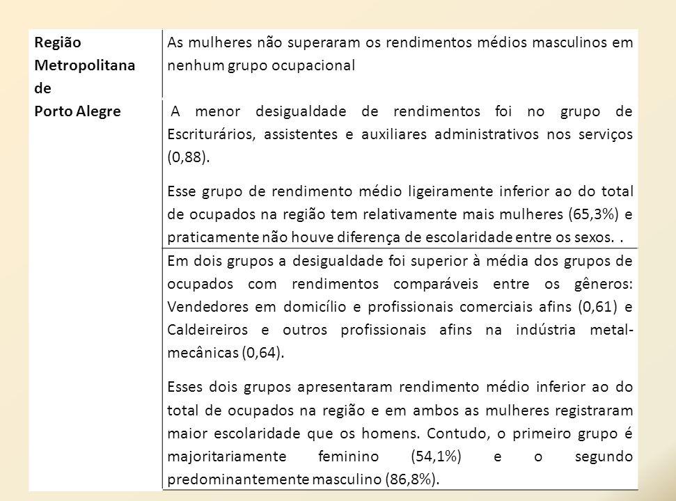 Região Metropolitanade. Porto Alegre. As mulheres não superaram os rendimentos médios masculinos em nenhum grupo ocupacional.