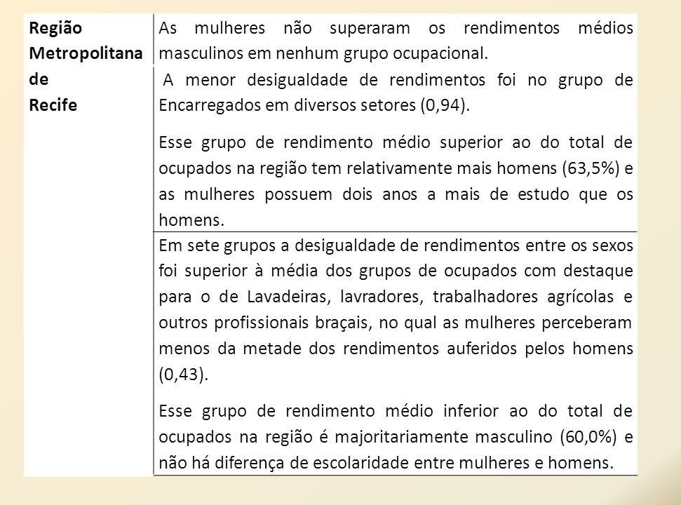 Região Metropolitana de. Recife. As mulheres não superaram os rendimentos médios masculinos em nenhum grupo ocupacional.