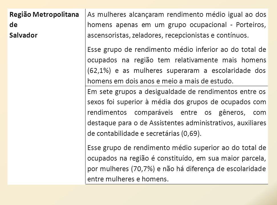 Região Metropolitanade. Salvador.