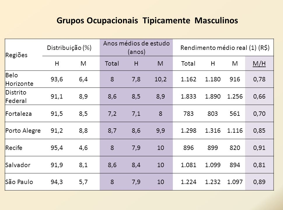 Grupos Ocupacionais Tipicamente Masculinos