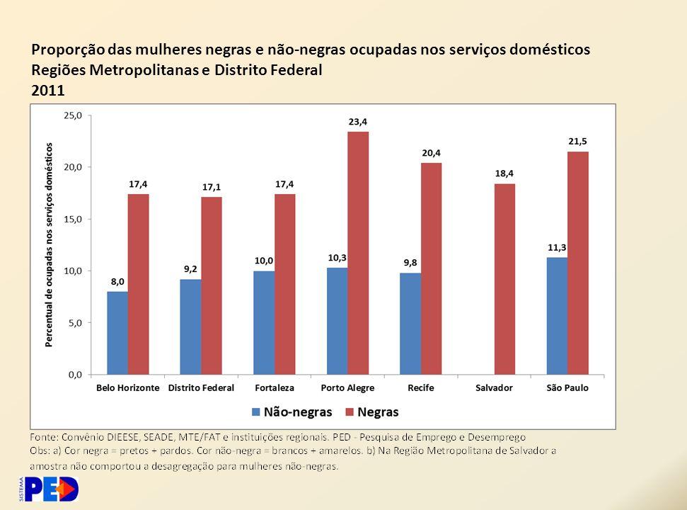 Proporção das mulheres negras e não-negras ocupadas nos serviços domésticos