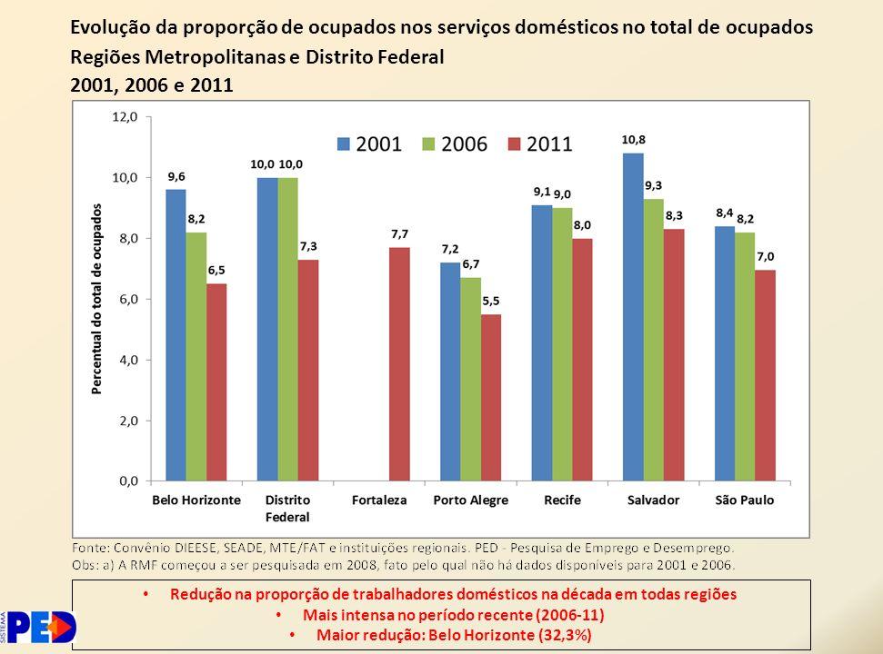 Regiões Metropolitanas e Distrito Federal 2001, 2006 e 2011