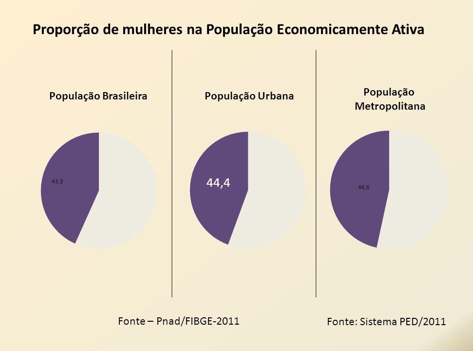 Proporção de mulheres na População Economicamente Ativa