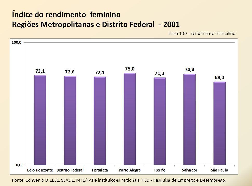 Índice do rendimento feminino