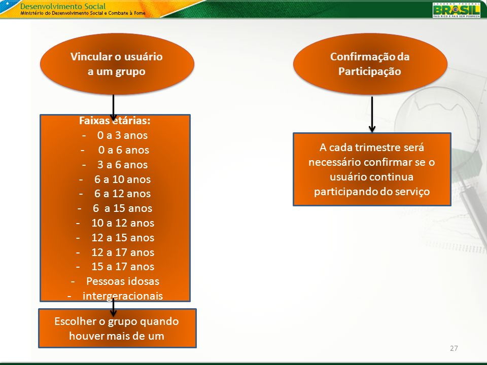 Vincular o usuário a um grupo Confirmação da Participação
