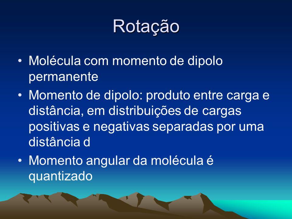 Rotação Molécula com momento de dipolo permanente