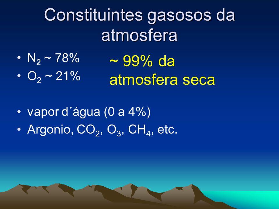 Constituintes gasosos da atmosfera