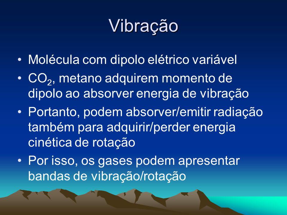 Vibração Molécula com dipolo elétrico variável