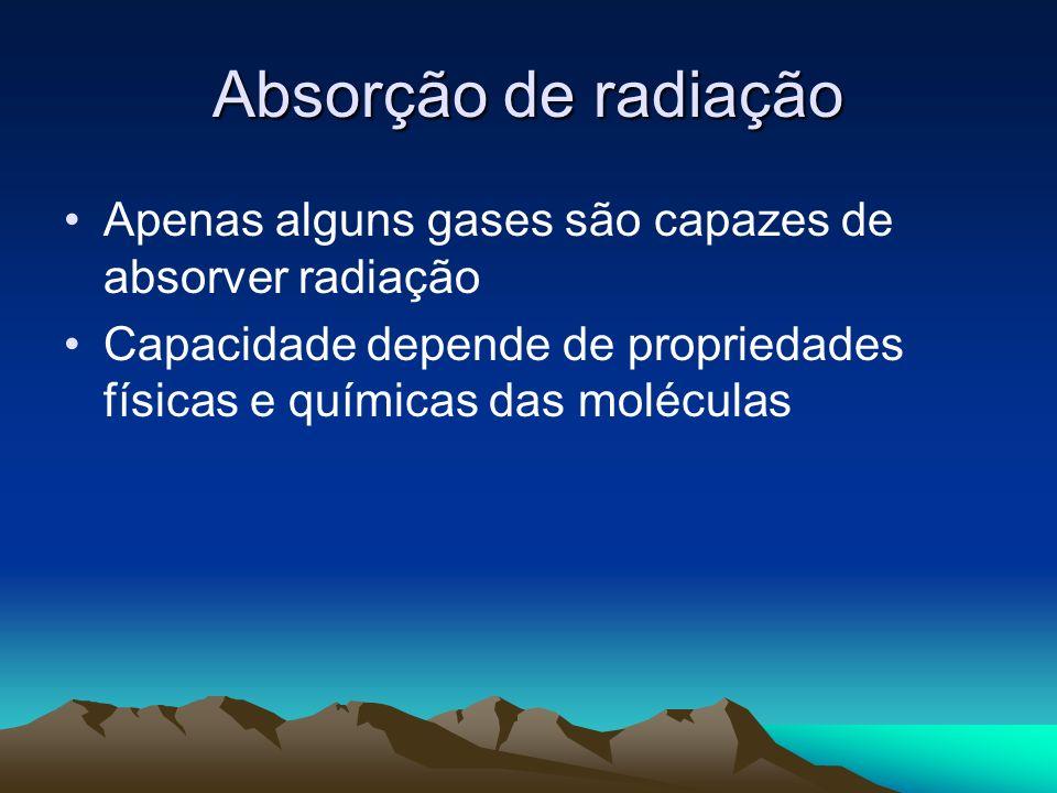 Absorção de radiação Apenas alguns gases são capazes de absorver radiação.