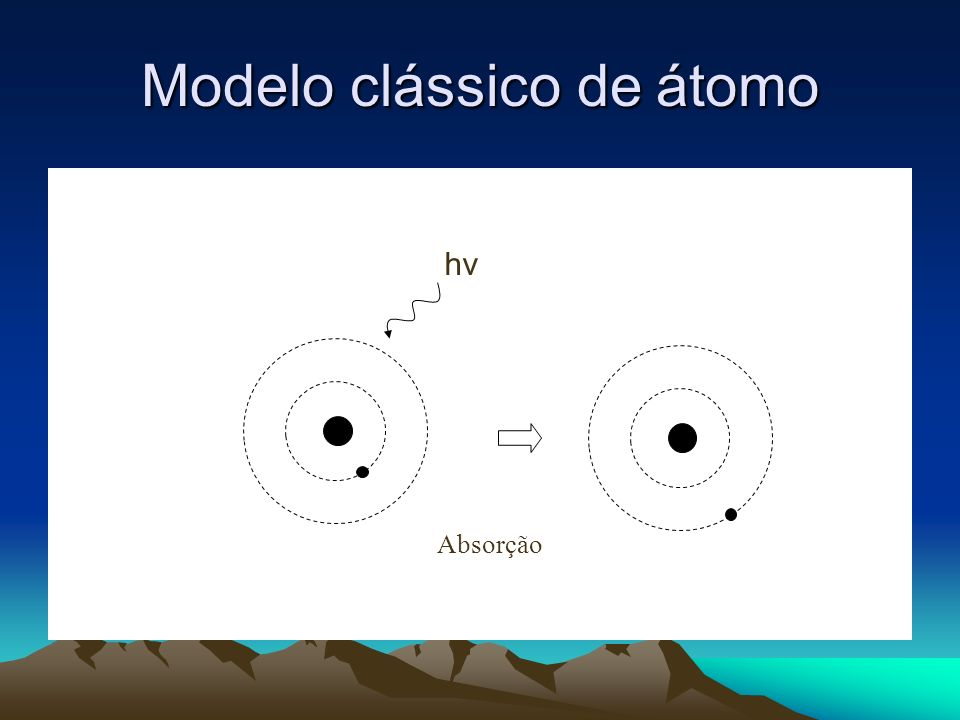 Modelo clássico de átomo