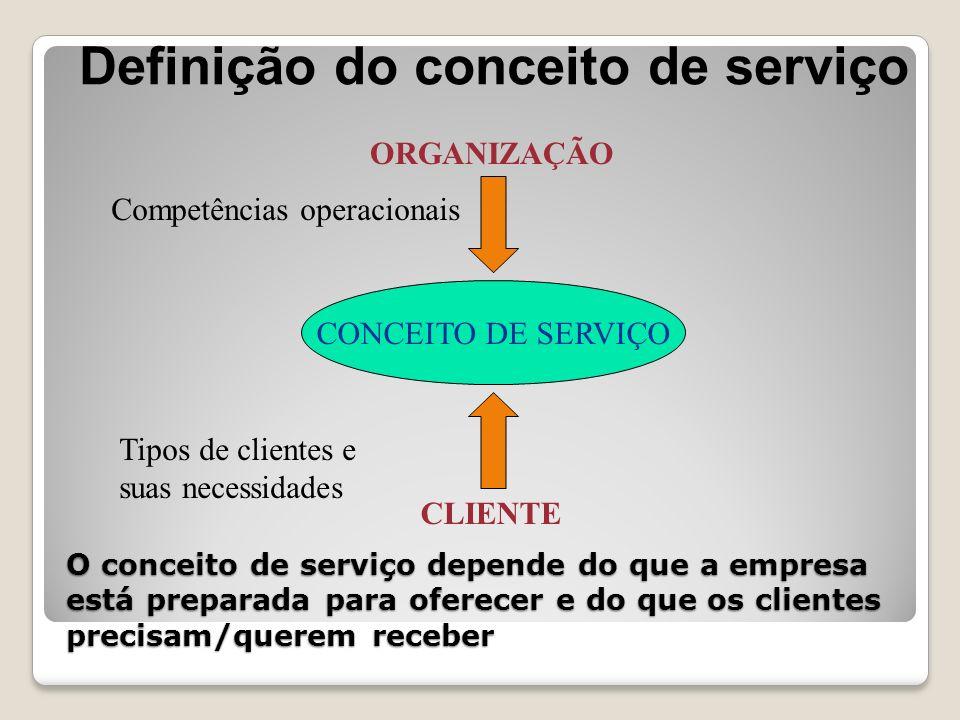 Definição do conceito de serviço