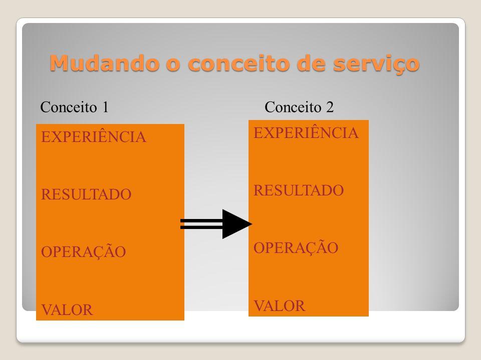 Mudando o conceito de serviço