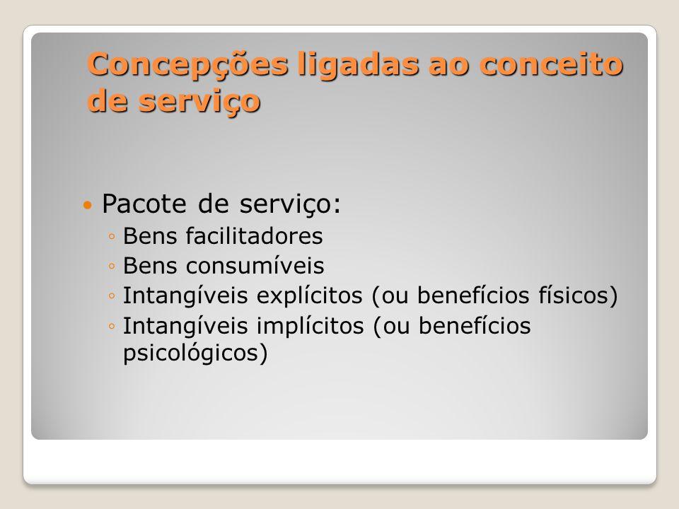 Concepções ligadas ao conceito de serviço