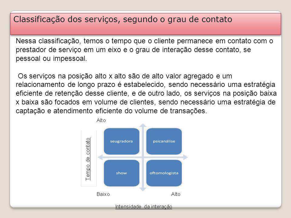 Classificação dos serviços, segundo o grau de contato