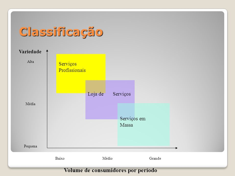 Volume de consumidores por período
