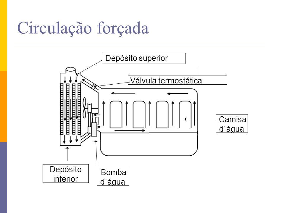 Circulação forçada Depósito superior Válvula termostática