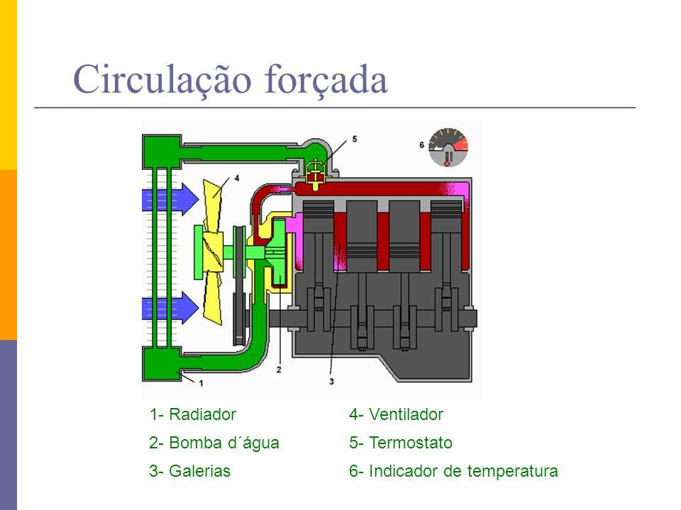 Circulação forçada 1- Radiador 4- Ventilador 2- Bomba d´água