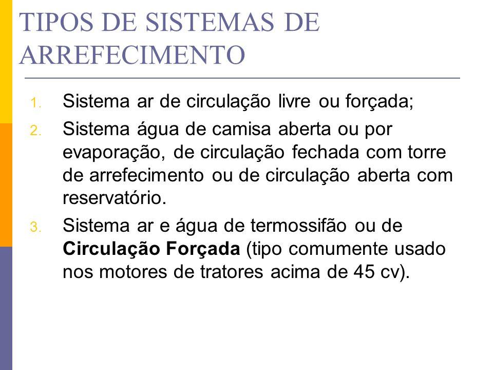 TIPOS DE SISTEMAS DE ARREFECIMENTO