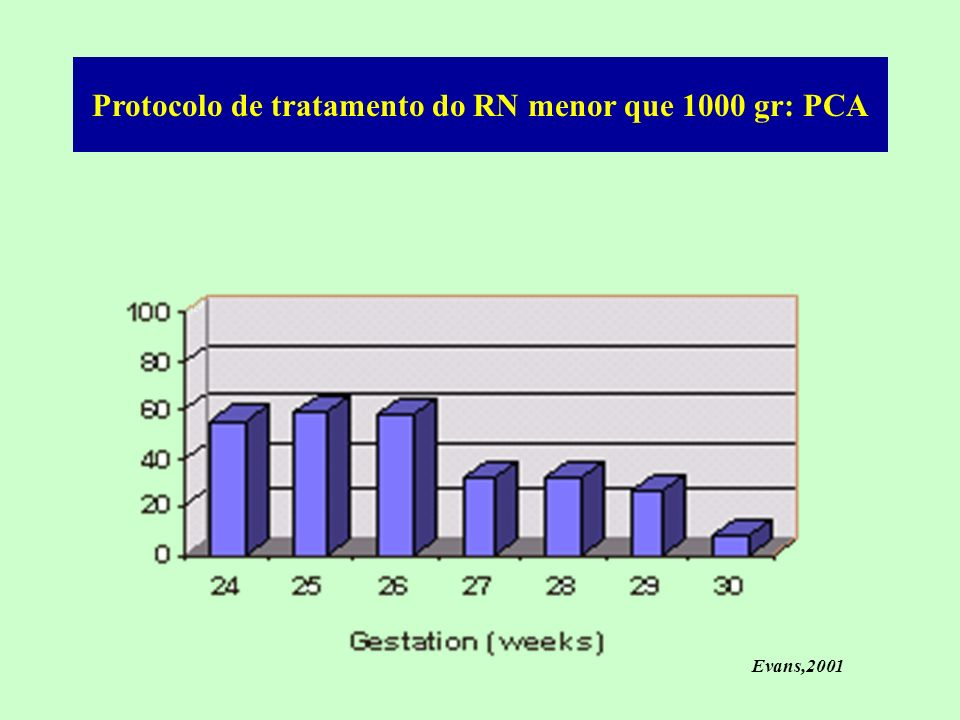 Protocolo de tratamento do RN menor que 1000 gr: PCA