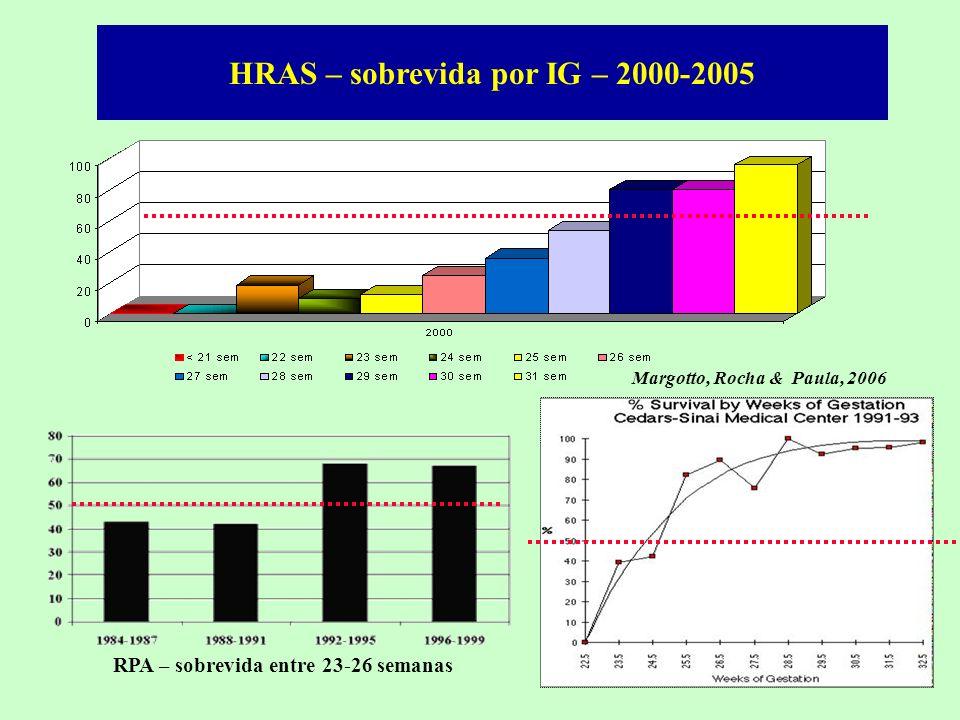 HRAS – sobrevida por IG – 2000-2005