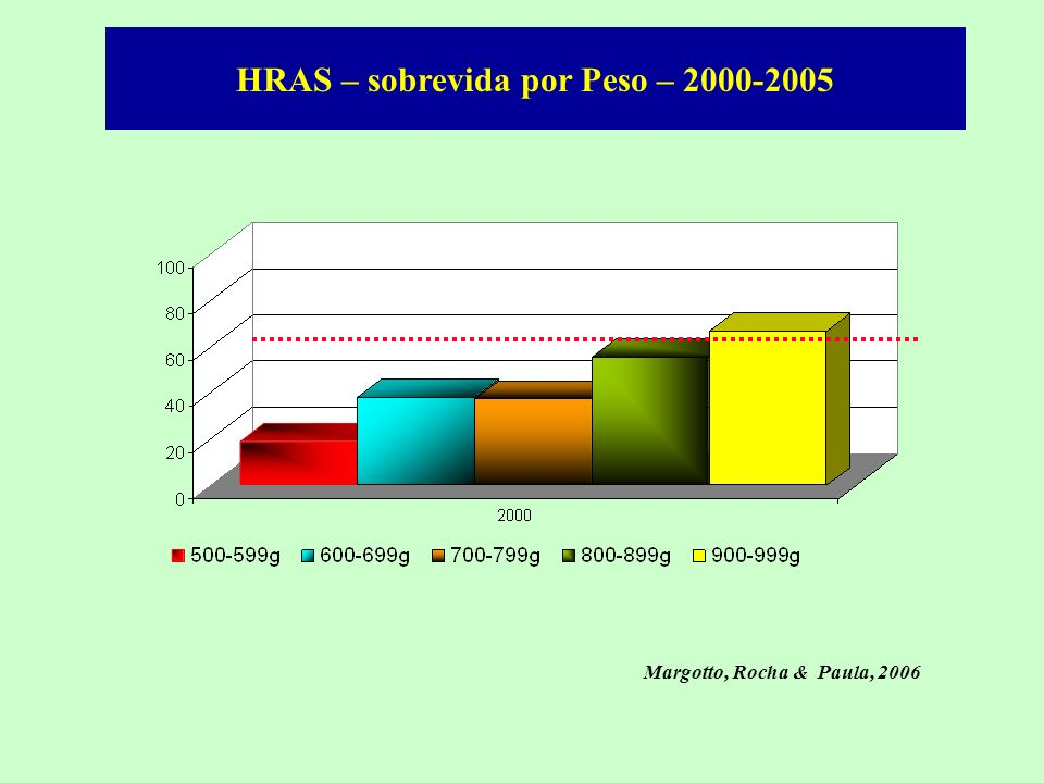 HRAS – sobrevida por Peso – 2000-2005