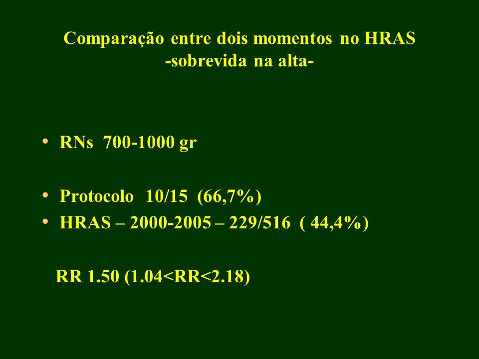 Comparação entre dois momentos no HRAS -sobrevida na alta-