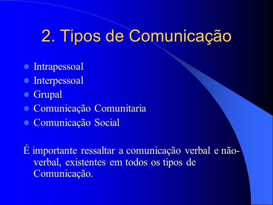 2. Tipos de Comunicação Intrapessoal Interpessoal Grupal