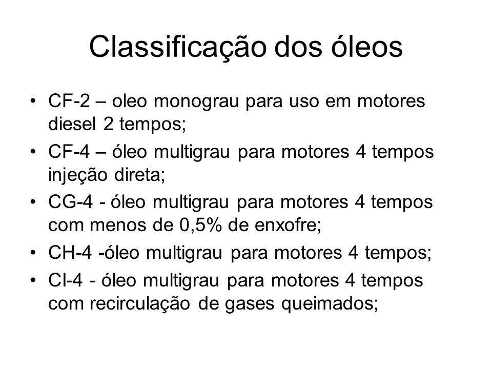 Classificação dos óleos