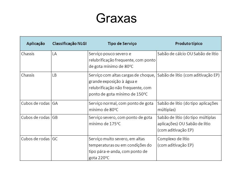 Graxas Aplicação Classificação NLGI Tipo de Serviço Produto típico