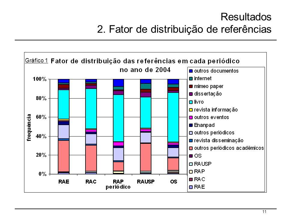 Resultados 2. Fator de distribuição de referências