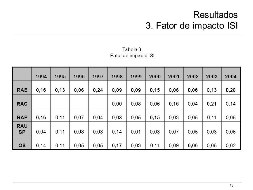 Resultados 3. Fator de impacto ISI