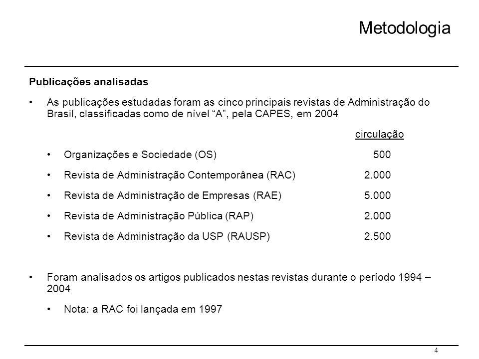 Metodologia Publicações analisadas