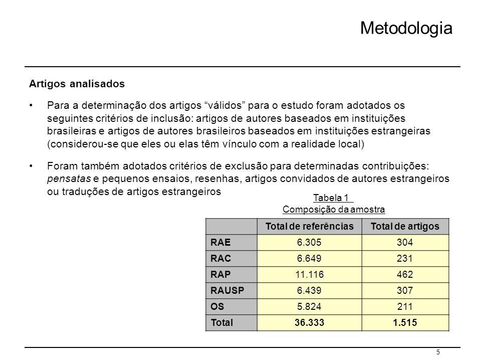 Tabela 1 Composição da amostra