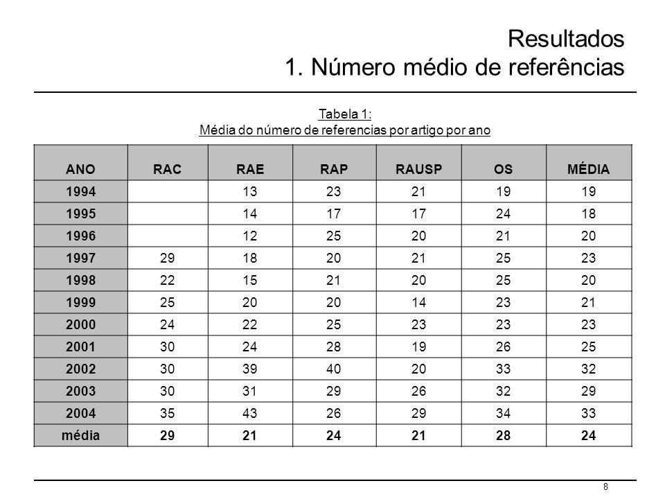 Resultados 1. Número médio de referências
