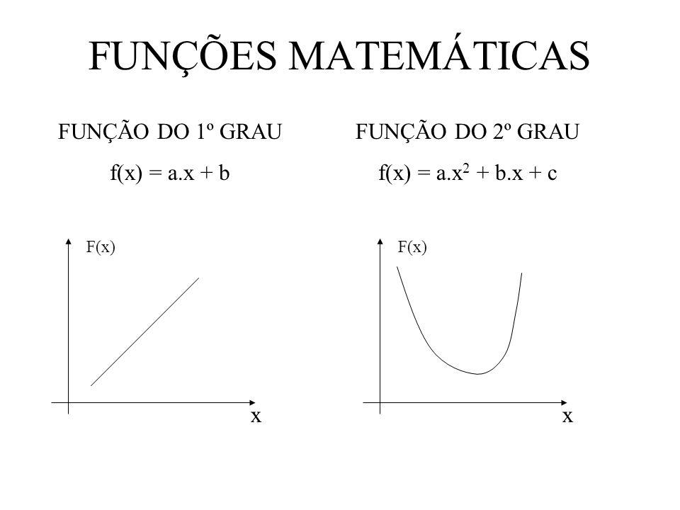 FUNÇÕES MATEMÁTICAS FUNÇÃO DO 1º GRAU f(x) = a.x + b FUNÇÃO DO 2º GRAU