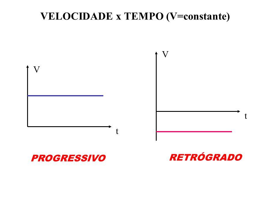 VELOCIDADE x TEMPO (V=constante)