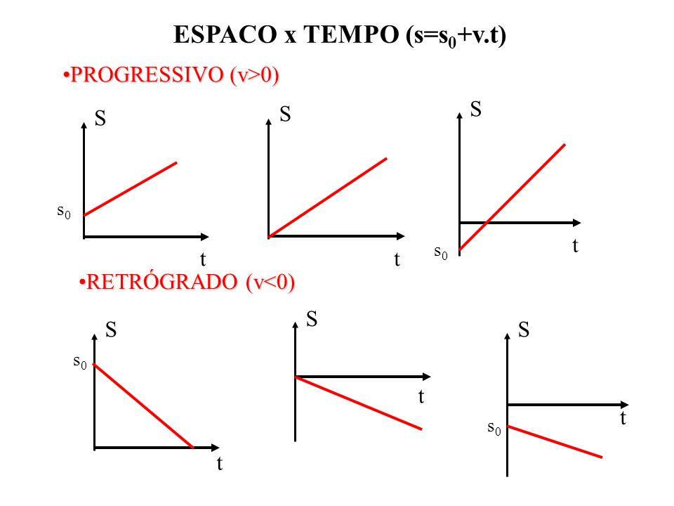 ESPACO x TEMPO (s=s0+v.t)
