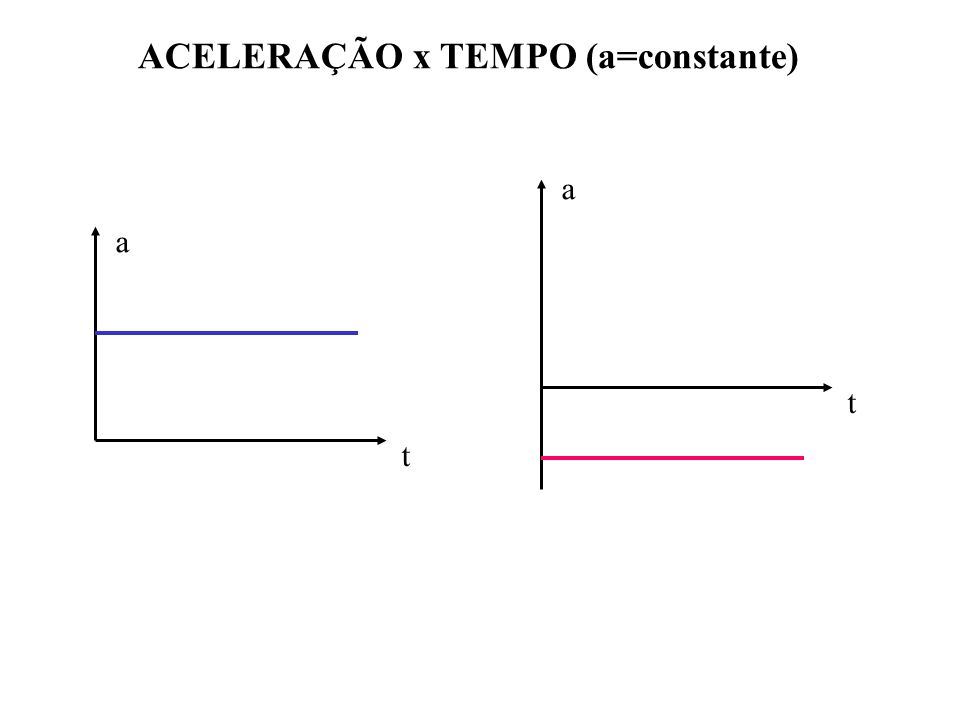 ACELERAÇÃO x TEMPO (a=constante)