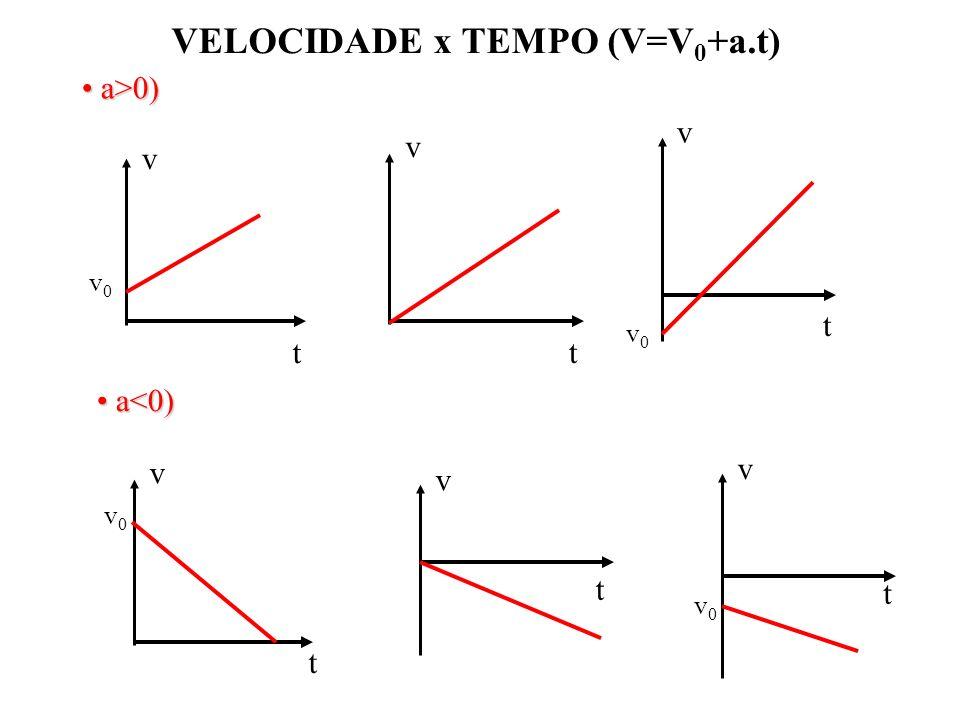 VELOCIDADE x TEMPO (V=V0+a.t)