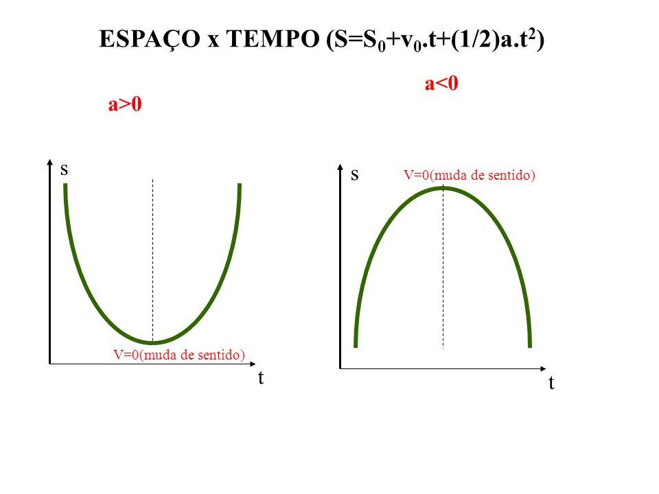 ESPAÇO x TEMPO (S=S0+v0.t+(1/2)a.t2)