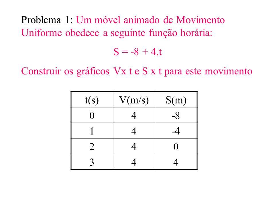 Problema 1: Um móvel animado de Movimento Uniforme obedece a seguinte função horária: