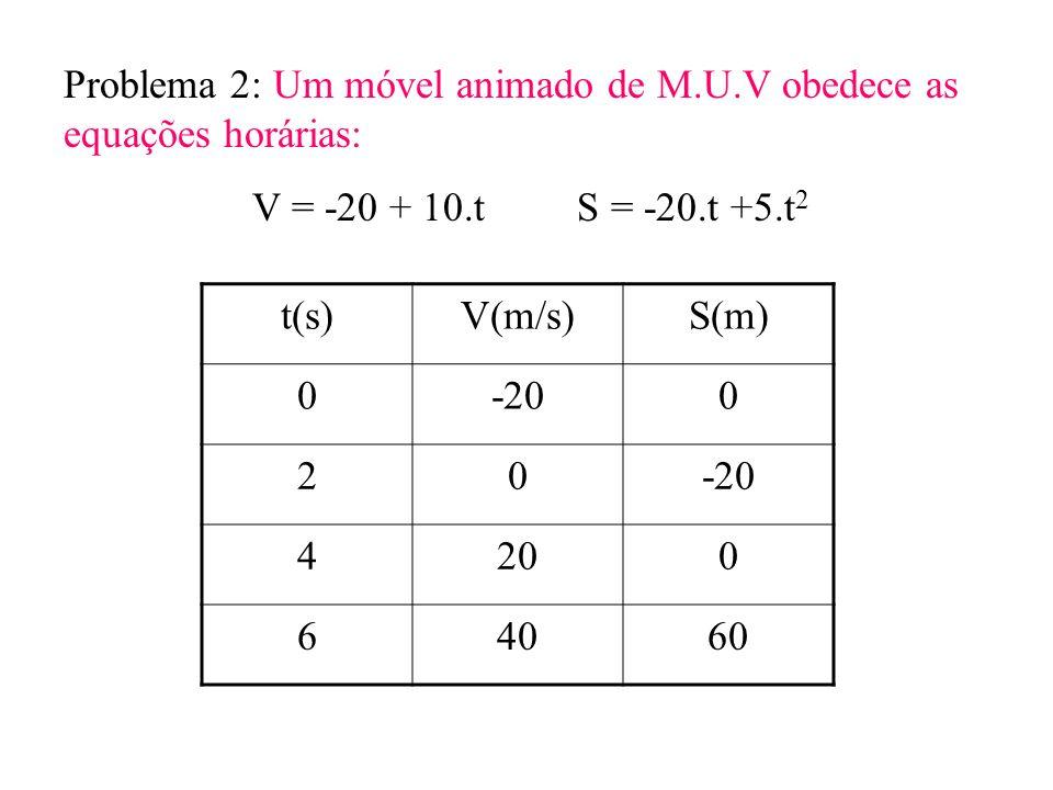 Problema 2: Um móvel animado de M.U.V obedece as equações horárias: