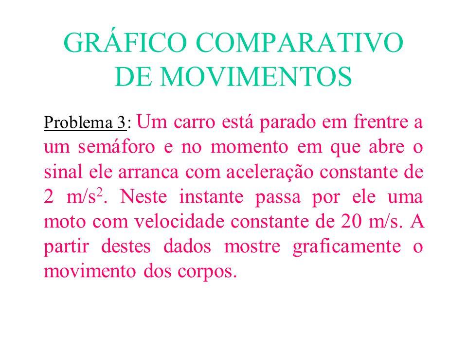GRÁFICO COMPARATIVO DE MOVIMENTOS