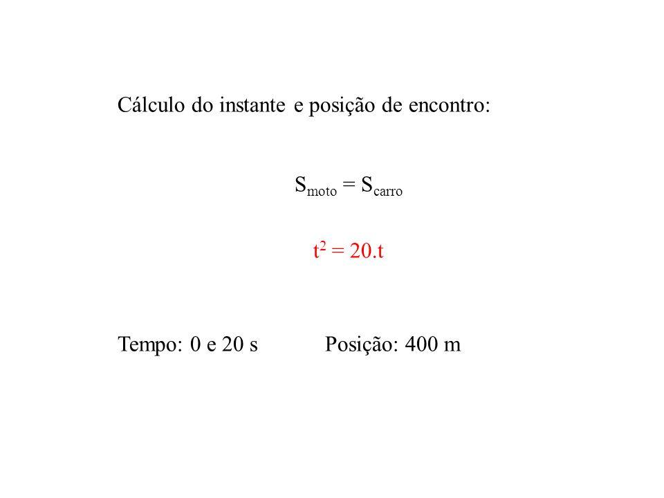 Cálculo do instante e posição de encontro: