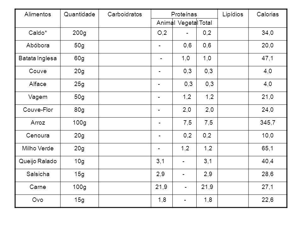 Alimentos Quantidade. Carboidratos. Proteínas. Animal Vegetal Total. Lipídios. Calorias. Caldo*