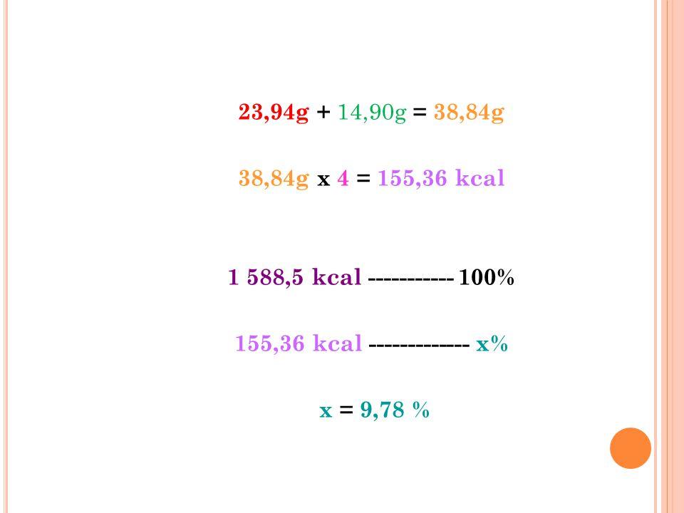 23,94g + 14,90g = 38,84g 38,84g x 4 = 155,36 kcal. 1 588,5 kcal ----------- 100% 155,36 kcal ------------- x%