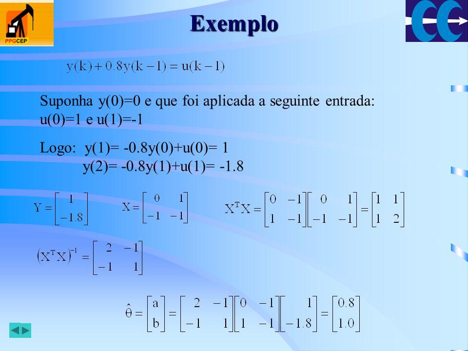 Exemplo Suponha y(0)=0 e que foi aplicada a seguinte entrada: