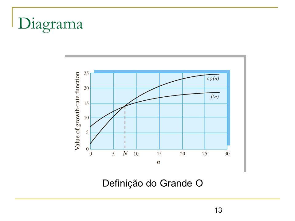 Diagrama Definição do Grande O